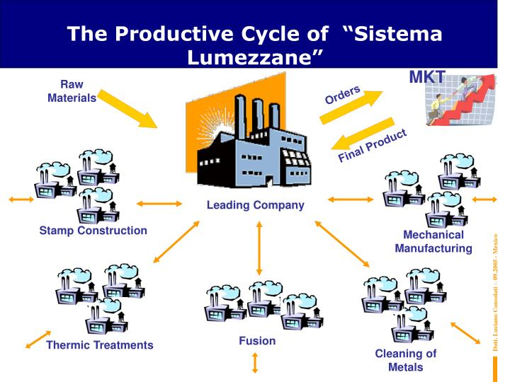 "The Productive Cycle of  ""Sistema Lumezzane"""