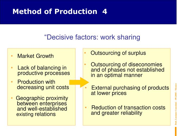 Method of Production  4