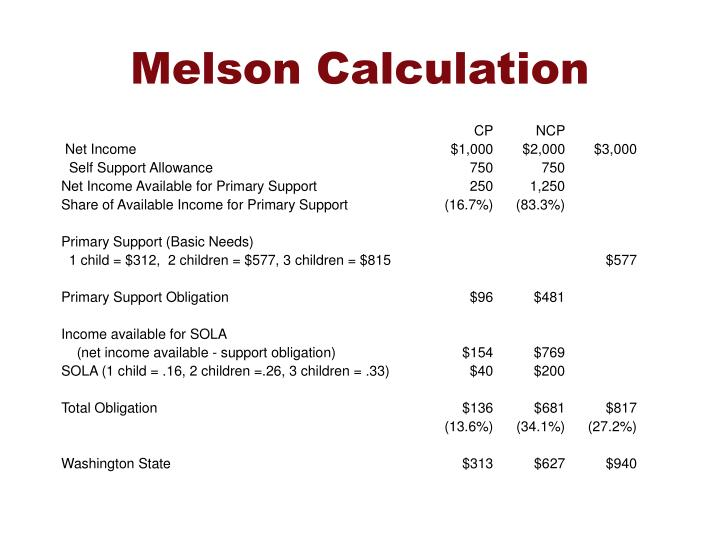Melson Calculation