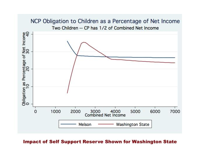 Impact of Self Support Reserve Shown for Washington State