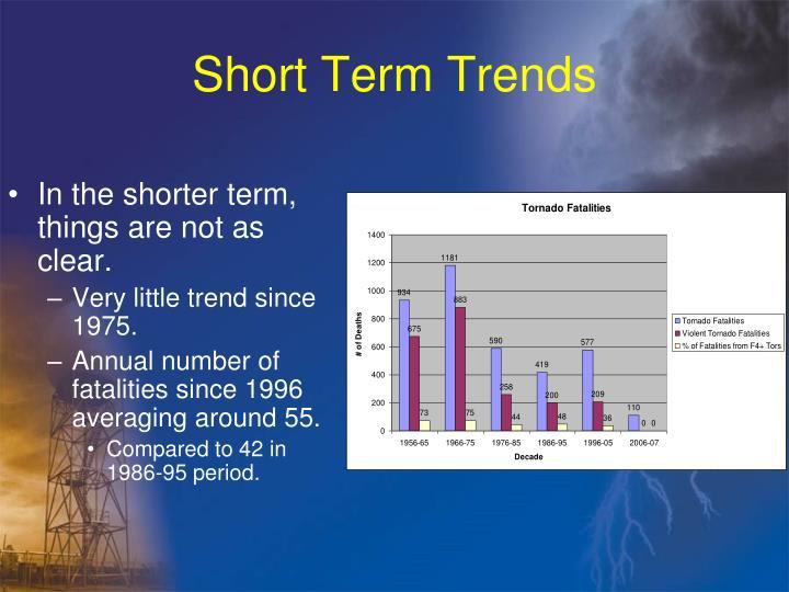 Short Term Trends