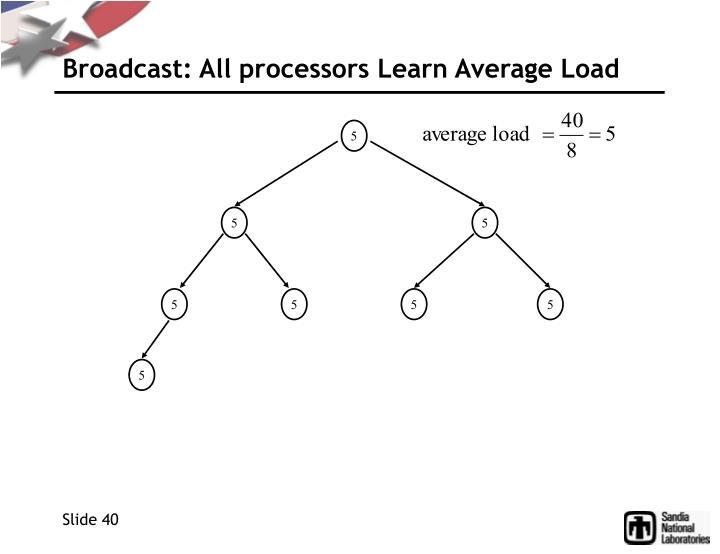 Broadcast: All processors Learn Average Load