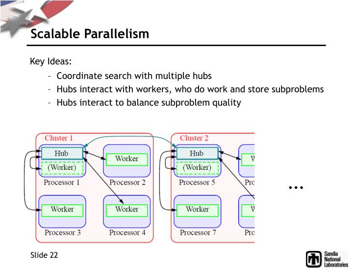 Scalable Parallelism