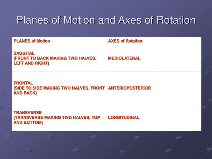 Planes of Motion and Axes of Rotation