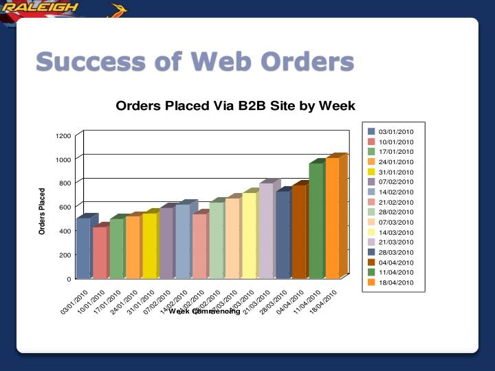 Success of Web Orders