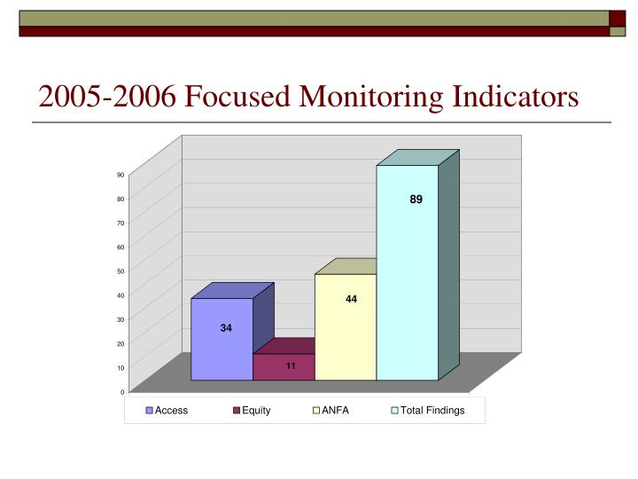 2005-2006 Focused Monitoring Indicators