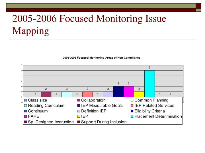 2005-2006 Focused Monitoring Issue Mapping