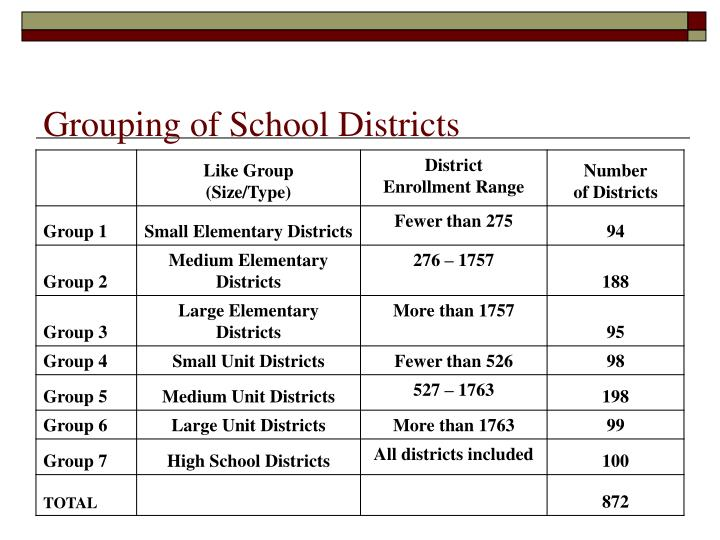 Grouping of School Districts