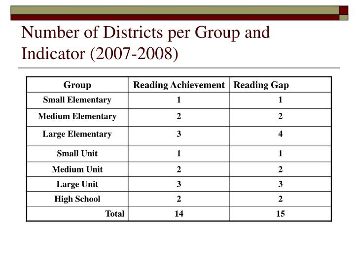 Number of Districts per Group and Indicator (2007-2008)