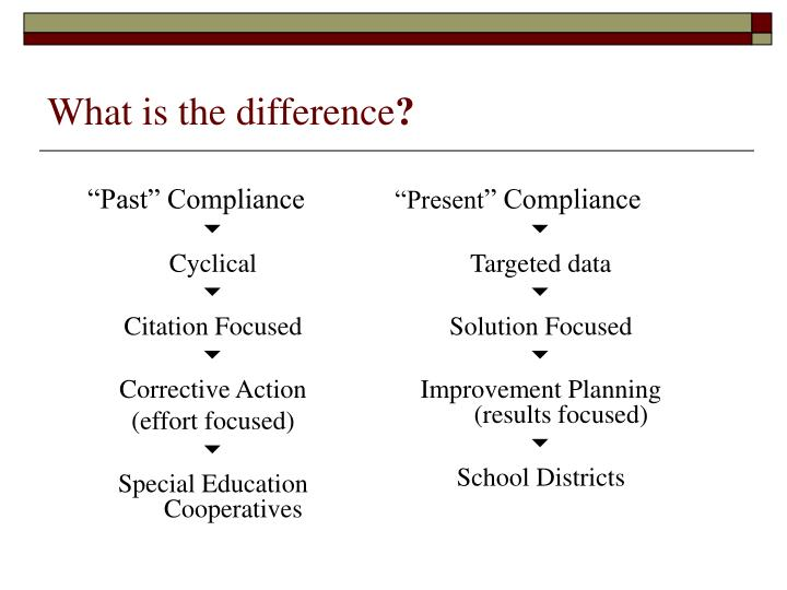 """Past"" Compliance"