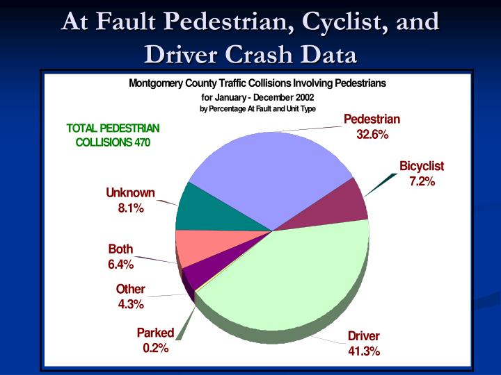 At Fault Pedestrian, Cyclist, and Driver Crash Data