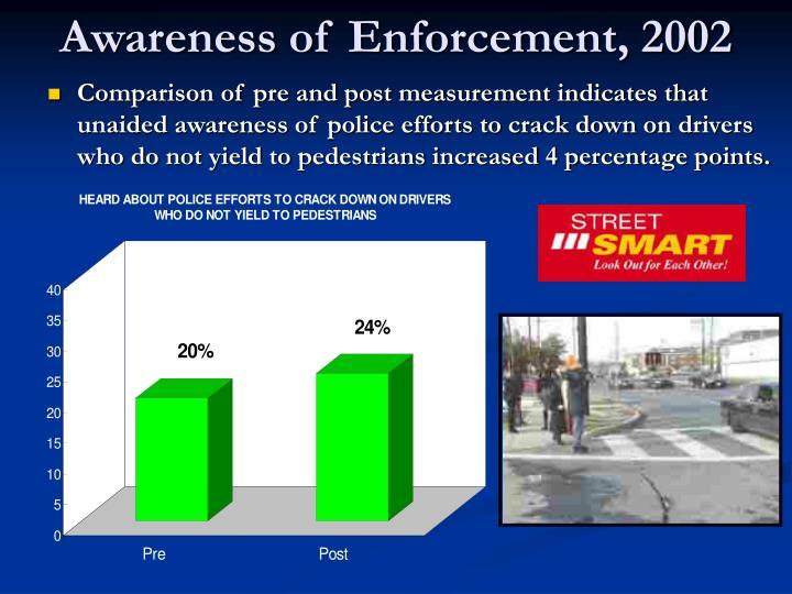 Awareness of Enforcement, 2002