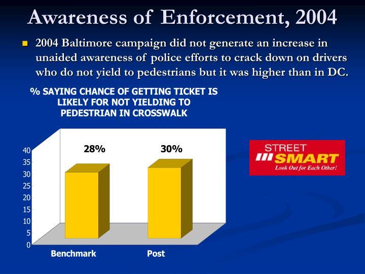 Awareness of Enforcement, 2004