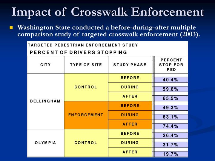 Impact of Crosswalk Enforcement