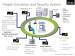 people circulation and security system