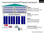 performance buildings tm solution architecture