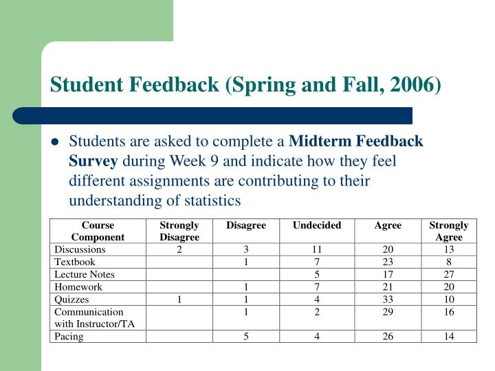 Student Feedback (Spring and Fall, 2006)
