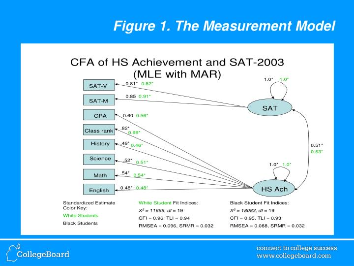 Figure 1. The Measurement Model