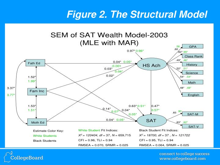 Figure 2. The Structural Model