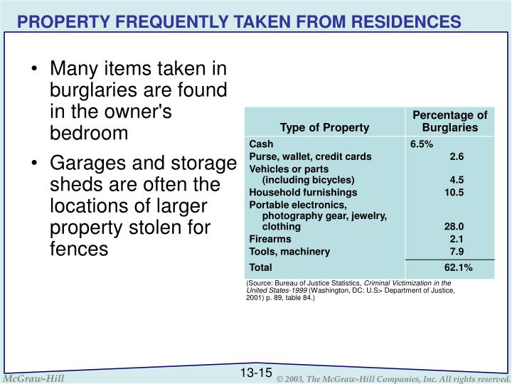 PROPERTY FREQUENTLY TAKEN FROM RESIDENCES