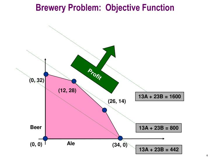 Brewery Problem:  Objective Function