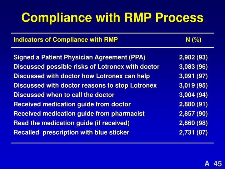 Compliance with RMP Process