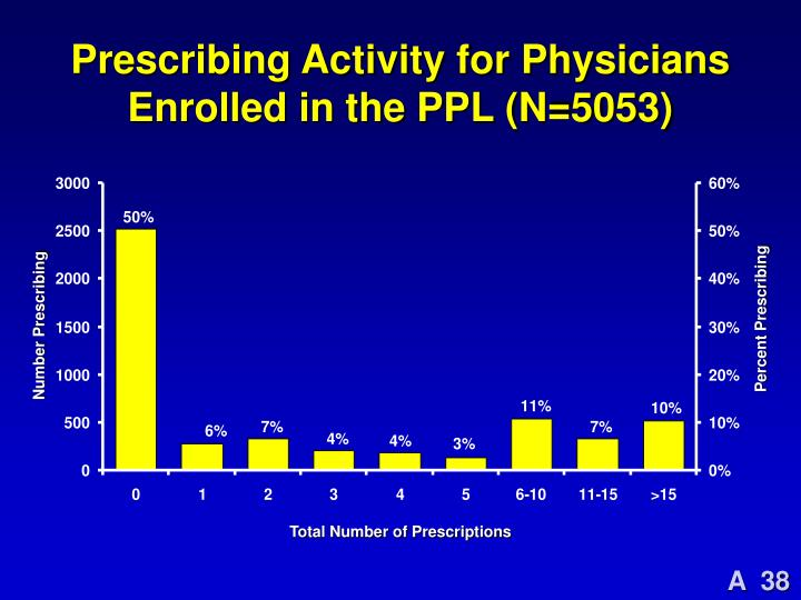Prescribing Activity for Physicians Enrolled in the PPL (N=5053)