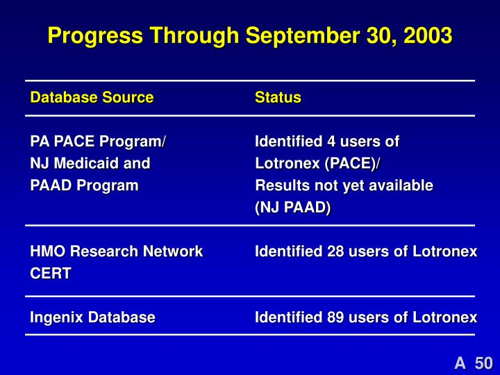 Progress Through September 30, 2003