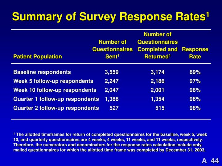 Summary of Survey Response Rates