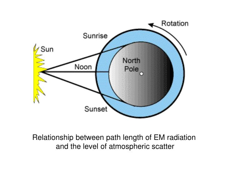 Relationship between path length of EM radiation