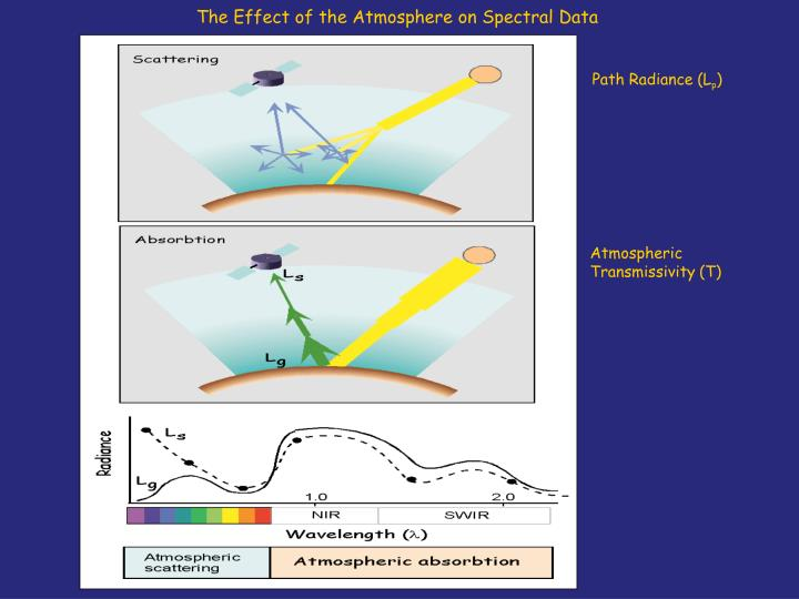 The Effect of the Atmosphere on Spectral Data
