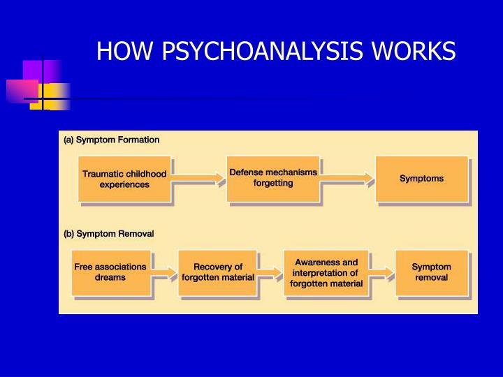HOW PSYCHOANALYSIS WORKS