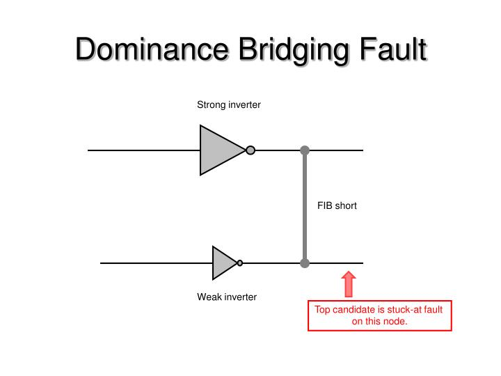 Dominance Bridging Fault