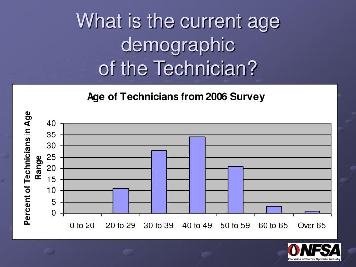 What is the current age demographic
