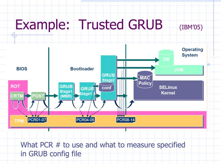 Example:  Trusted GRUB