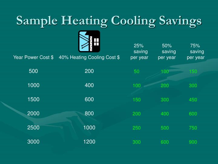 Sample Heating Cooling Savings