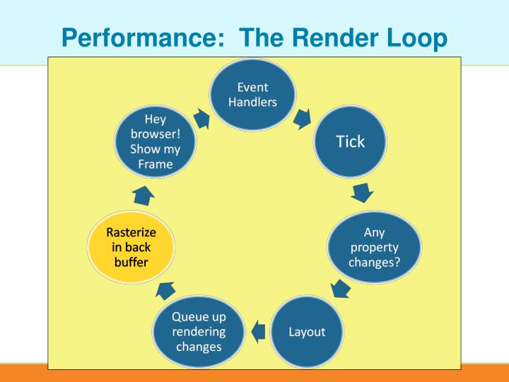Performance:  The Render Loop