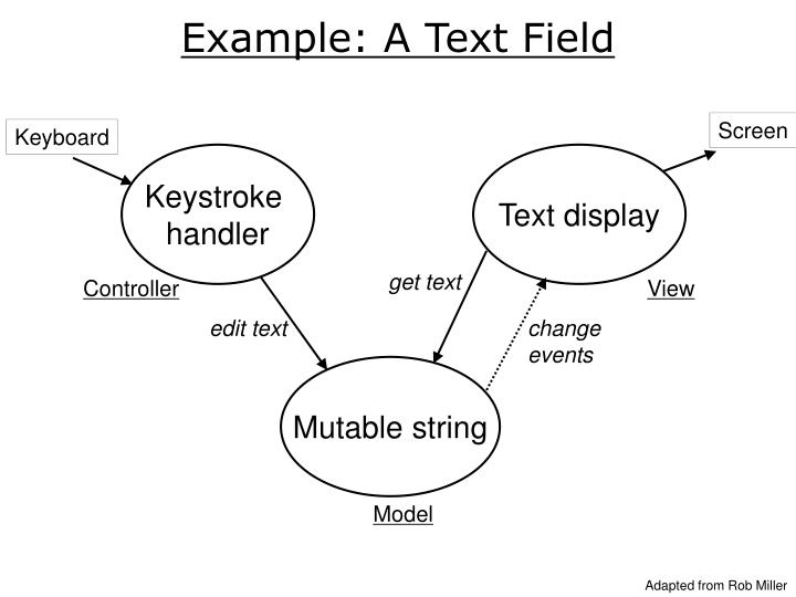 Example: A Text Field