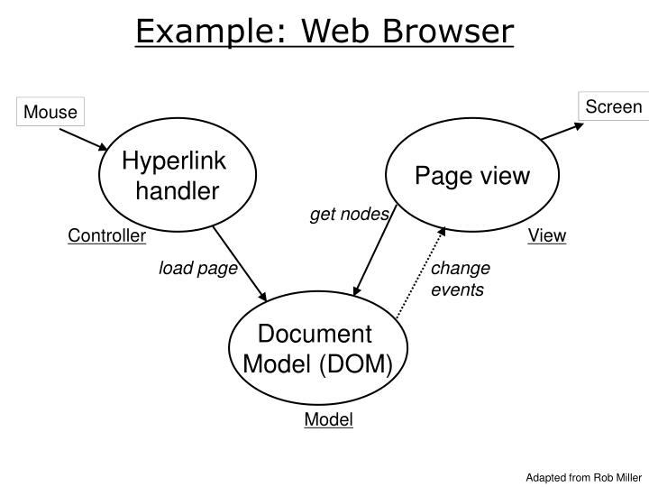 Example: Web Browser