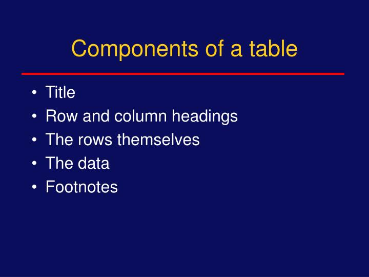 Components of a table