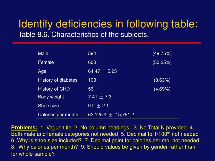 Identify deficiencies in following table: