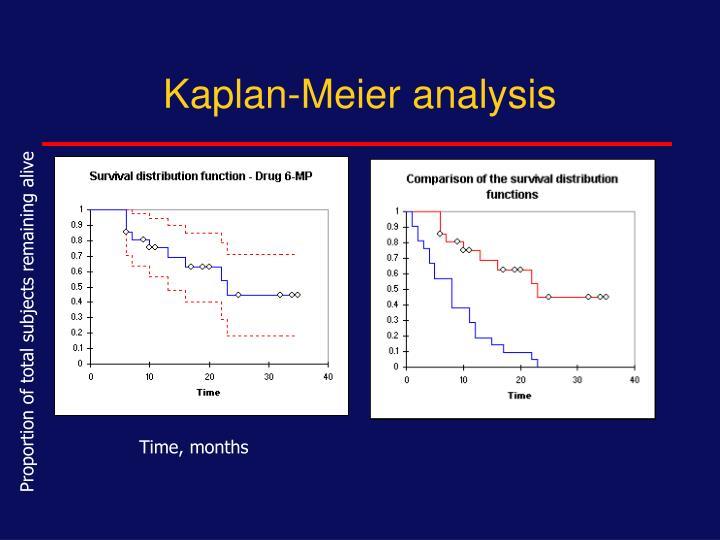 Kaplan-Meier analysis
