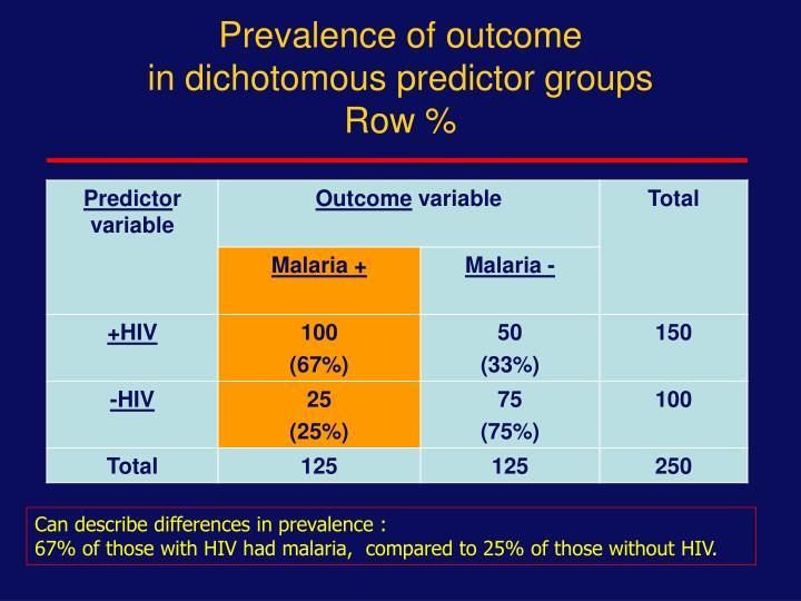 Prevalence of outcome