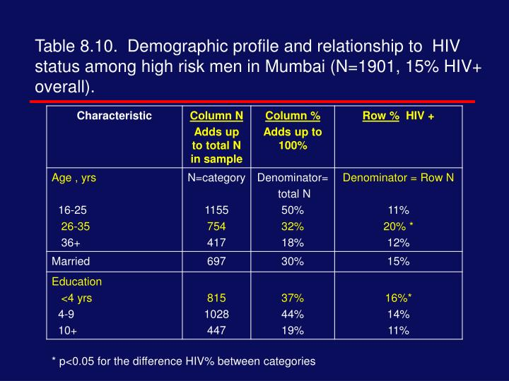 Table 8.10.  Demographic profile and relationship to  HIV status among high risk men in Mumbai (N=1901, 15% HIV+ overall).
