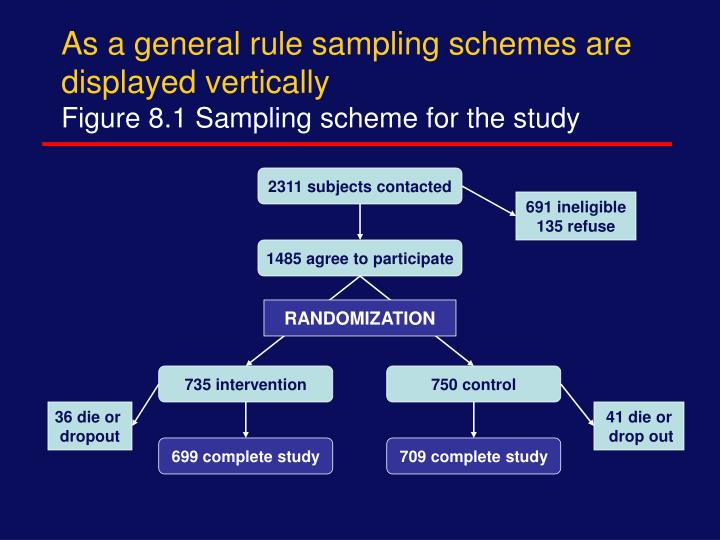 As a general rule sampling schemes are displayed vertically