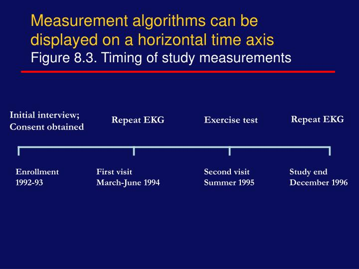 Measurement algorithms can be displayed on a horizontal time axis