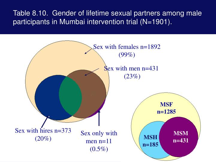 Table 8.10.  Gender of lifetime sexual partners among male participants in Mumbai intervention trial (N=1901).