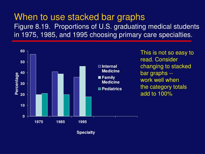 When to use stacked bar graphs
