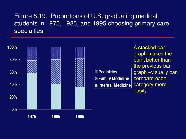 Figure 8.19.  Proportions of U.S. graduating medical students in 1975, 1985, and 1995 choosing primary care specialties.