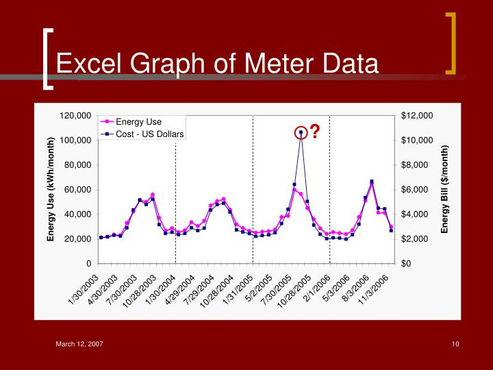 Excel Graph of Meter Data